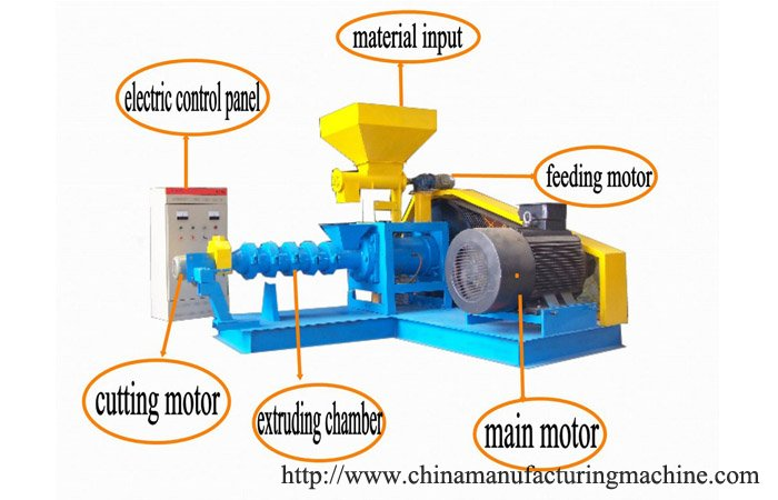 What is fish feed extruder working process ?