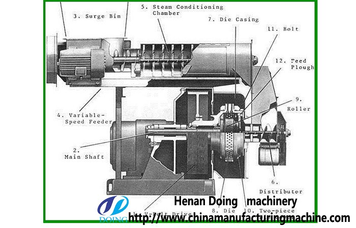 Ring Die Wood Pellet Mill With Ce Pellet Mill Product
